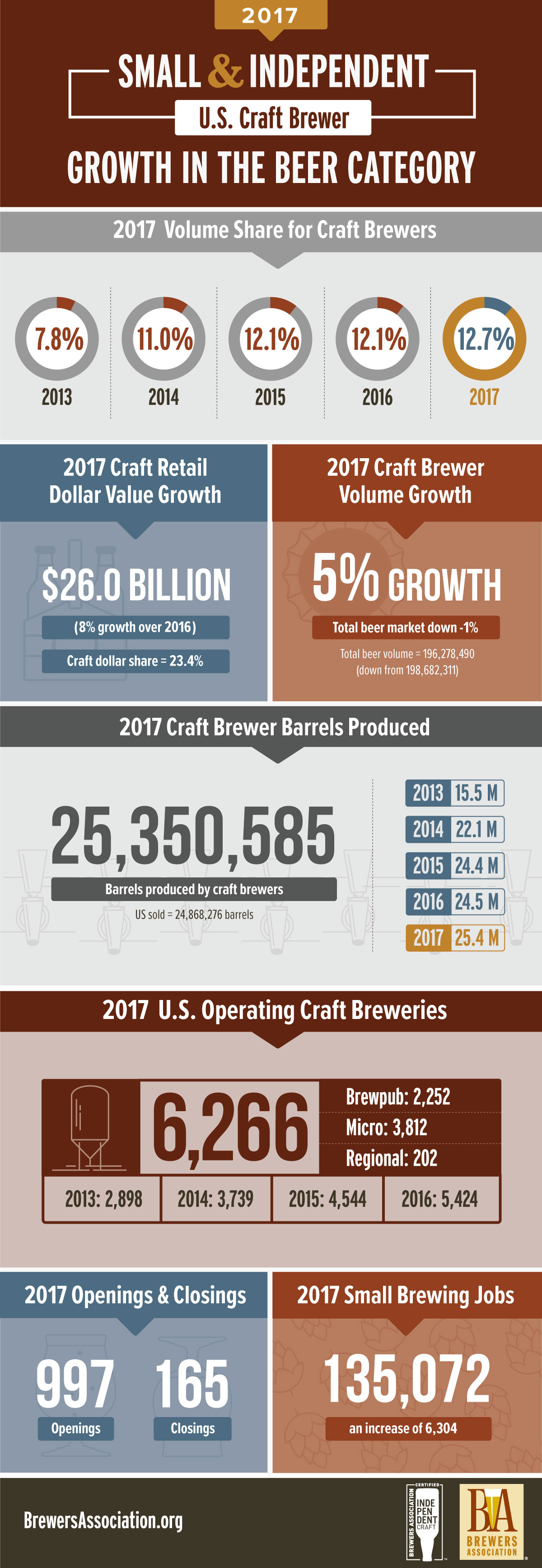 2017 BA growth infographic